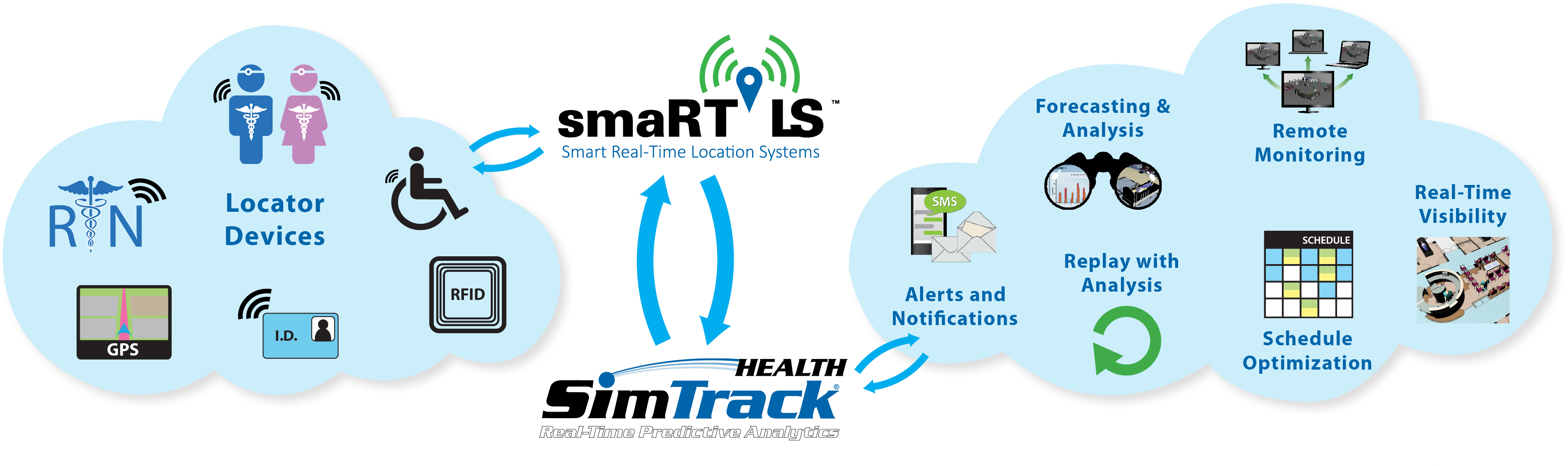 SimTrack Health with RTLS