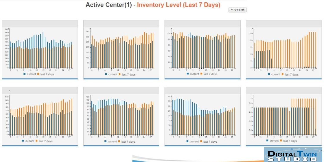 inventory analysis dashboard