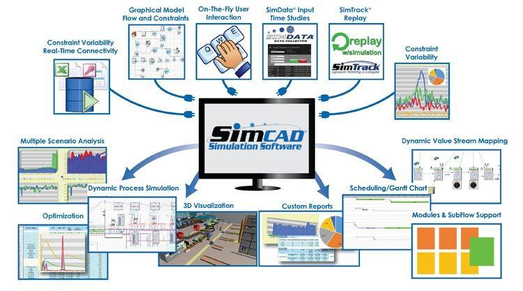 continuous simulation software
