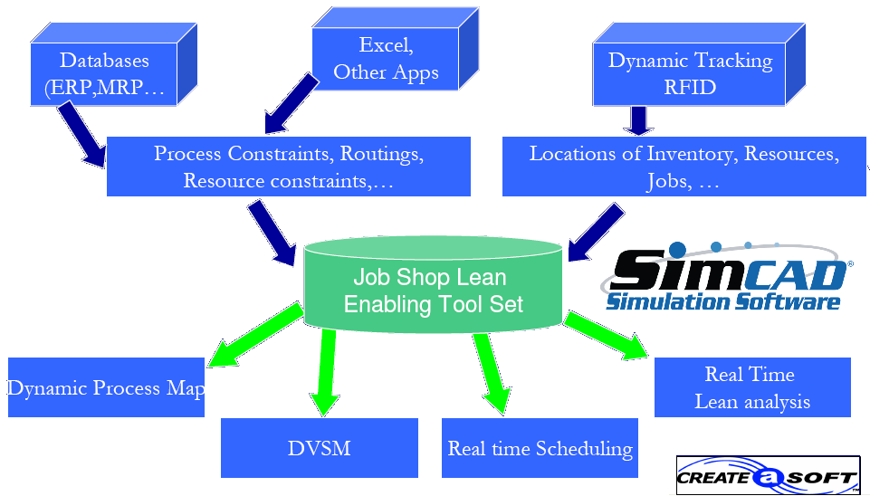 jobshop lean simulation software