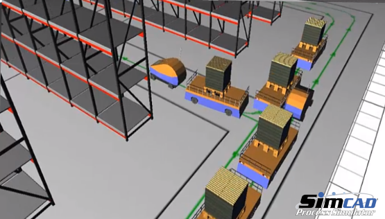 Distribution Center simulation model